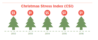 christmas-stress-index